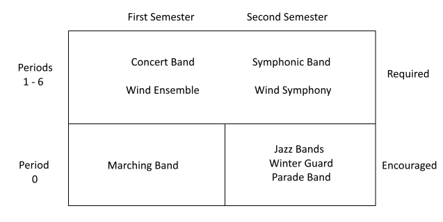 band course options