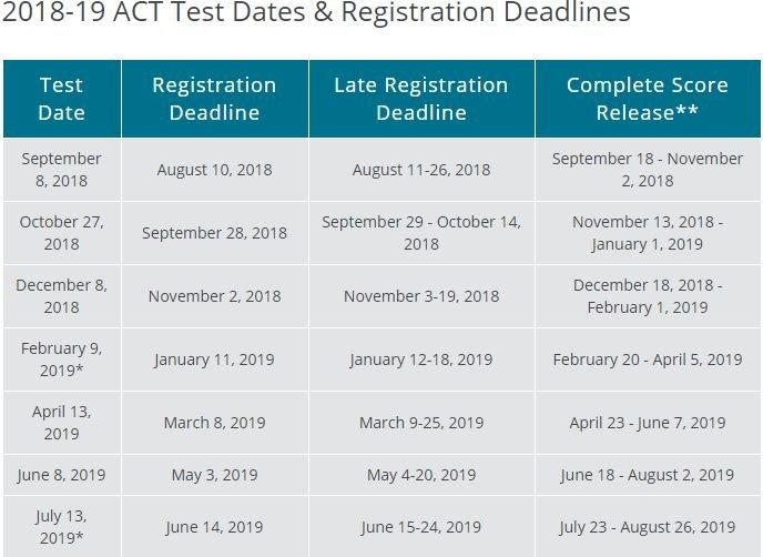 ACT Dates 2018-2019