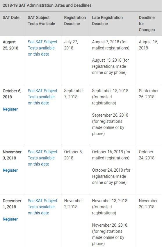 SAT Dates 2018